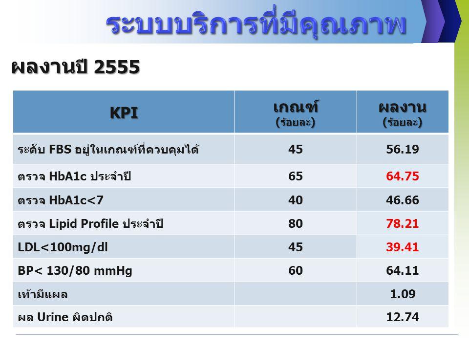 KPIเกณฑ์(ร้อยละ)ผลงาน(ร้อยละ) ระดับ FBS อยู่ในเกณฑ์ที่ควบคุมได้4556.19 ตรวจ HbA1c ประจำปี6564.75 ตรวจ HbA1c<74046.66 ตรวจ Lipid Profile ประจำปี8078.21