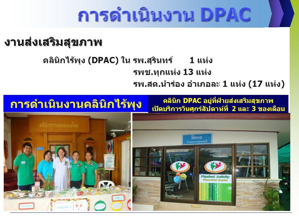 งานส่งเสริมสุขภาพ คลินิกไร้พุง (DPAC) ใน รพ.สุรินทร์ 1 แห่ง รพช.ทุกแห่ง 13 แห่ง รพ.สต.นำร่อง อำเภอละ 1 แห่ง (17 แห่ง) คลินิก DPAC อยู่ที่ฝ่ายส่งเสริมสุขภาพ เปิดบริการวันศุกร์สัปดาห์ที่ 2 และ 3 ของเดือน การดำเนินงานคลินิกไร้พุง