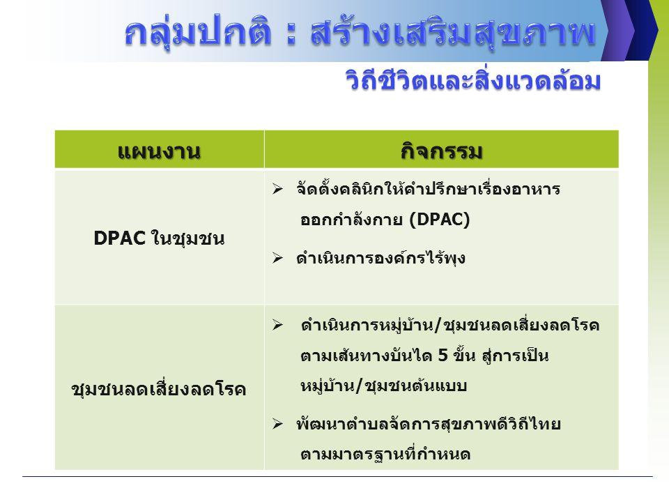 แผนงานกิจกรรม DPAC ในชุมชน  จัดตั้งคลินิกให้คำปรึกษาเรื่องอาหาร ออกกำลังกาย (DPAC)  ดำเนินการองค์กรไร้พุง ชุมชนลดเสี่ยงลดโรค  ดำเนินการหมู่บ้าน/ชุมชนลดเสี่ยงลดโรค ตามเส้นทางบันได 5 ขั้น สู่การเป็น หมู่บ้าน/ชุมชนต้นแบบ  พัฒนาตำบลจัดการสุขภาพดีวิถีไทย ตามมาตรฐานที่กำหนด วิถีชีวิตและสิ่งแวดล้อม