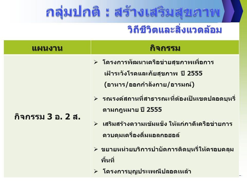 แผนงานกิจกรรม กิจกรรม 3 อ. 2 ส.  โครงการพัฒนาเครือข่ายสุขภาพเพื่อการ เฝ้าระวังโรคและภัยสุขภาพ ปี 2555 (อาหาร/ออกกำลังกาย/อารมณ์)  รณรงค์สถานที่สาธาร