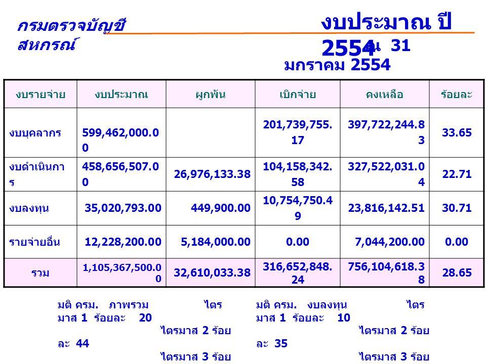 กรมตรวจบัญชี สหกรณ์ งบประมาณ ปี 2554 งบรายจ่ายงบประมาณผูกพันเบิกจ่ายคงเหลือร้อยละ งบบุคลากร 599,462,000.0 0 201,739,755.
