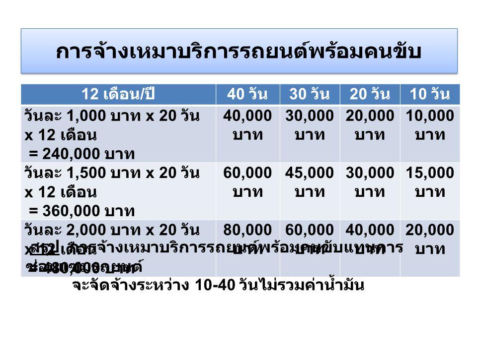 การจ้างเหมาบริการรถยนต์พร้อมคนขับ 12 เดือน / ปี 40 วัน 30 วัน 20 วัน 10 วัน วันละ 1,000 บาท x 20 วัน x 12 เดือน = 240,000 บาท 40,000 บาท 30,000 บาท 20