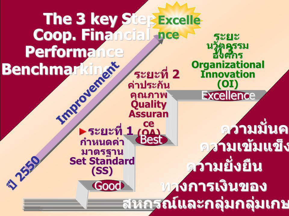 ค่าประกันคุณภาพ Quality Assuran ce (QA) ระยะที่ 2 กำหนดค่ามาตรฐาน Set Standard (SS) ระยะที่ 1 นวัตกรรมองค์กรOrganizationalInnovation(OI) ระยะ ที่ 3 Good The 3 key Steps of Best Excellence ความมั่นคง Benchmarking Performance Coop.