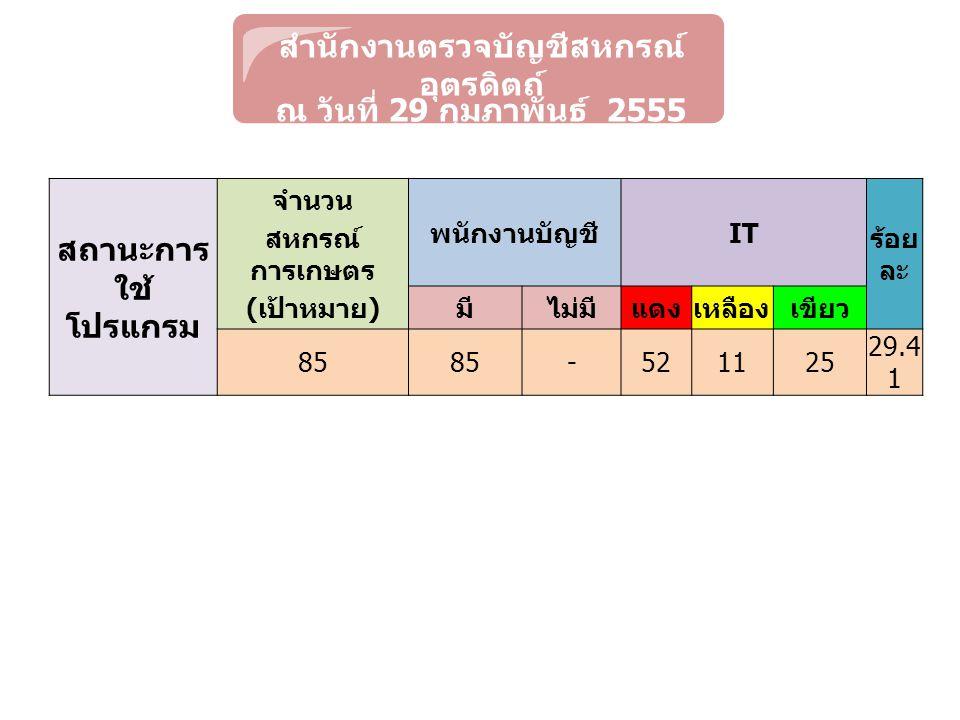 สำนักงานตรวจบัญชีสหกรณ์ อุตรดิตถ์ ณ วันที่ 29 กุมภาพันธ์ 2555 สถานะการ ใช้ โปรแกรม จำนวน พนักงานบัญชี IT ร้อย ละ สหกรณ์ การเกษตร ( เป้าหมาย ) มีไม่มีแดงเหลืองเขียว 85 -521125 29.4 1