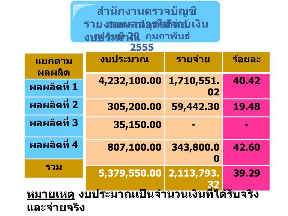 แยกตาม ผลผลิต ผลผลิตที่ 1 ผลผลิตที่ 2 ผลผลิตที่ 3 ผลผลิตที่ 4 รวม งบประมาณรายจ่ายร้อยละ 4,232,100.001,710,551.