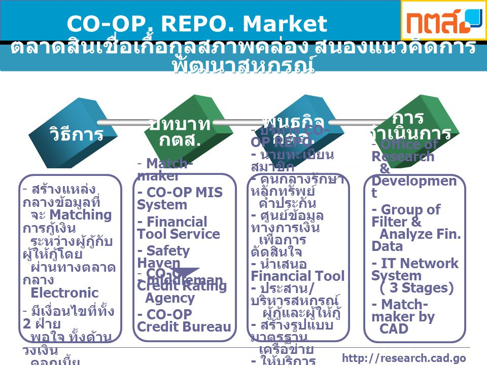 http://research.cad.go.th CO-OP. REPO. Market วิธีการ การ ดำเนินการ บทบาท กตส.