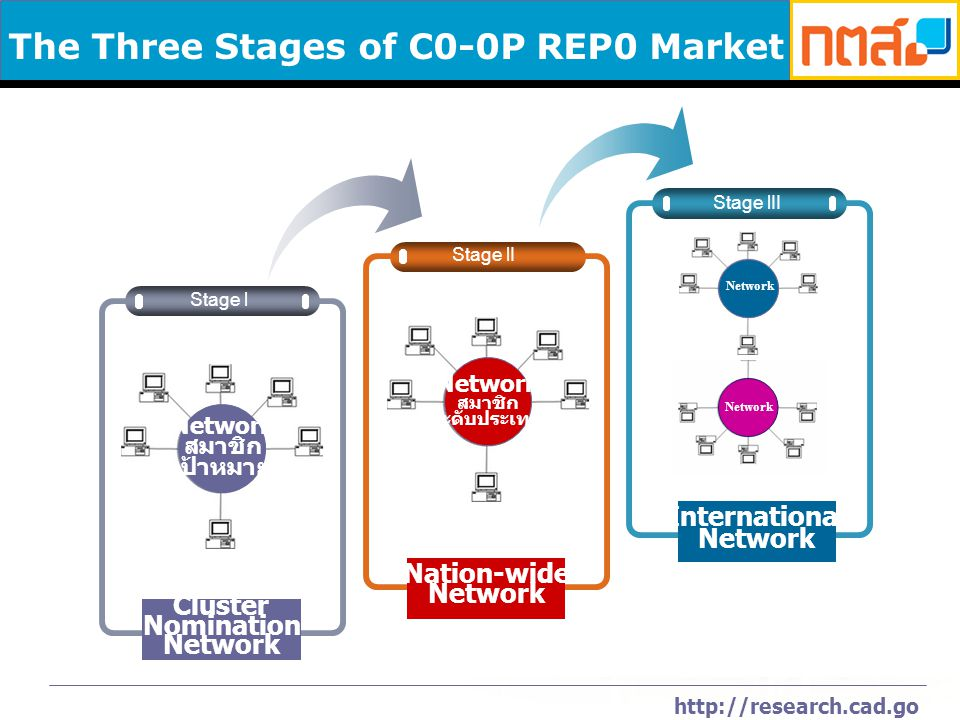 http://research.cad.go.th The Three Stages of C0-0P REP0 Market Stage l Network สมาชิก เป้าหมาย Cluster Nomination Network Stage lII Network International Network Stage lI Network สมาชิก ระดับประเทศ Nation-wide Network