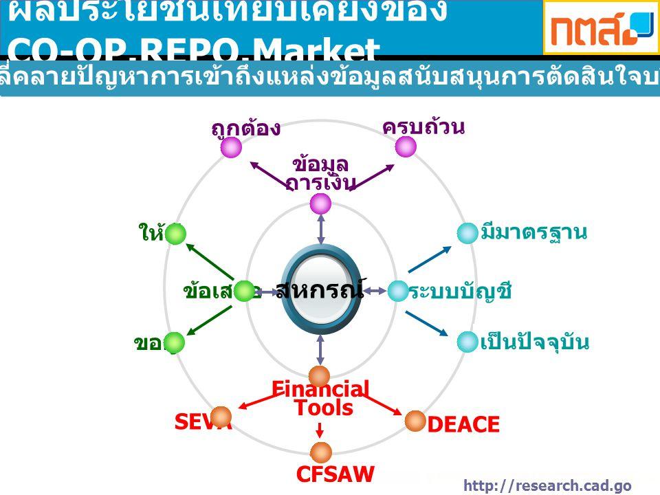 http://research.cad.go.th ผลประโยชน์เทียบเคียงของ CO-OP.REPO.Market เจตนารมณ์ : คลี่คลายปัญหาการเข้าถึงแหล่งข้อมูลสนับสนุนการตัดสินใจบริหารงานสหกรณ์ สหกรณ์ ข้อเสนอ ให้กู้ ขอกู้ ข้อมูล การเงิน ถูกต้อง ครบถ้วน ระบบบัญชี มีมาตรฐาน เป็นปัจจุบัน SEVA DEACE CFSAW Financial Tools