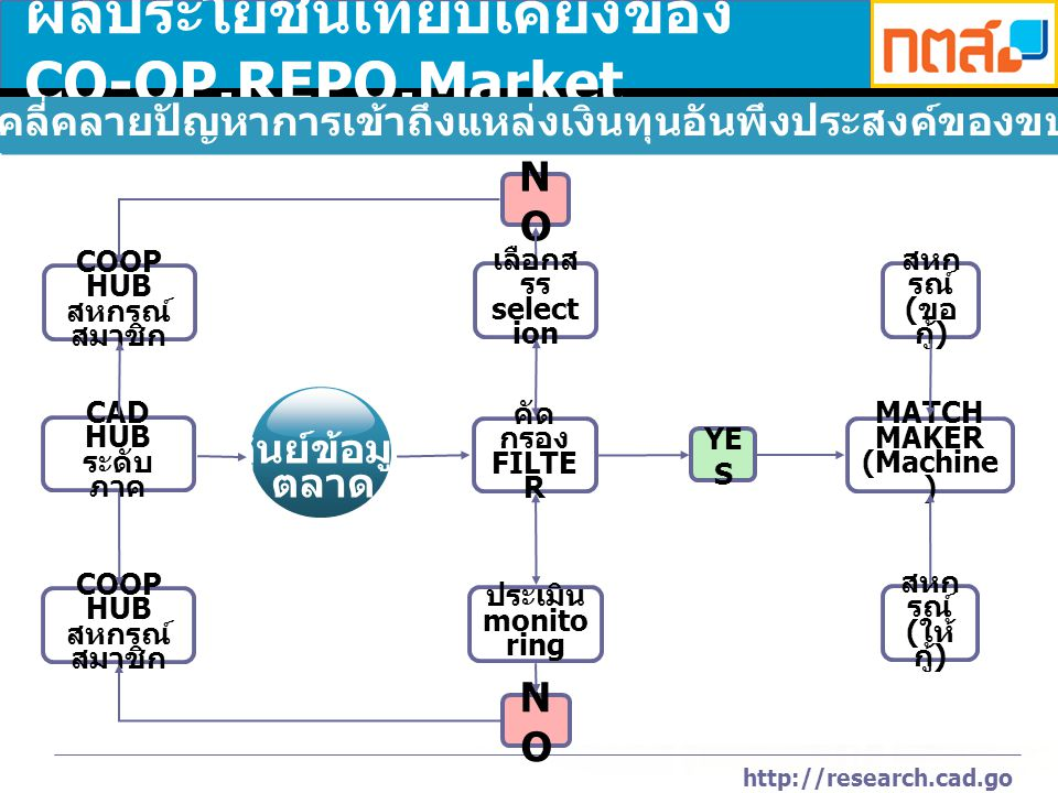 http://research.cad.go.th ผลประโยชน์เทียบเคียงของ CO-OP.REPO.Market CAD HUB ระดับ ภาค COOP HUB สหกรณ์ สมาชิก COOP HUB สหกรณ์ สมาชิก ศูนย์ข้อมูล ตลาด YE S NONO NONO คัด กรอง FILTE R เลือกส รร select ion ประเมิน monito ring MATCH MAKER (Machine ) สหก รณ์ ( ขอ กู้ ) สหก รณ์ ( ให้ กู้ ) เจตนารมณ์ : คลี่คลายปัญหาการเข้าถึงแหล่งเงินทุนอันพึงประสงค์ของขบวนการสหกรณ์
