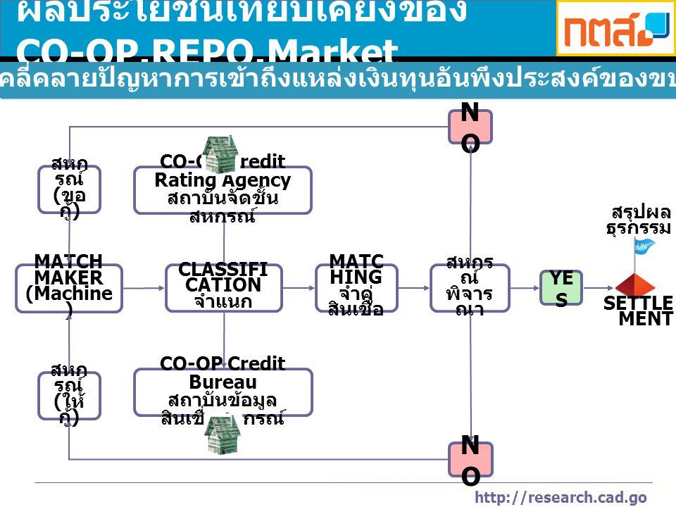 http://research.cad.go.th ผลประโยชน์เทียบเคียงของ CO-OP.REPO.Market MATCH MAKER (Machine ) สหก รณ์ ( ขอ กู้ ) สหก รณ์ ( ให้ กู้ ) MATC HING จำคู่ สินเชื่อ สหกร ณ์ พิจาร ณา NONO NONO YE S SETTLE MENT สรุปผล ธุรกรรม CLASSIFI CATION จำแนก CO-OP Credit Bureau สถาบันข้อมูล สินเชื่อสหกรณ์ CO-OP Credit Rating Agency สถาบันจัดชั้น สหกรณ์ เจตนารมณ์ : คลี่คลายปัญหาการเข้าถึงแหล่งเงินทุนอันพึงประสงค์ของขบวนการสหกรณ์