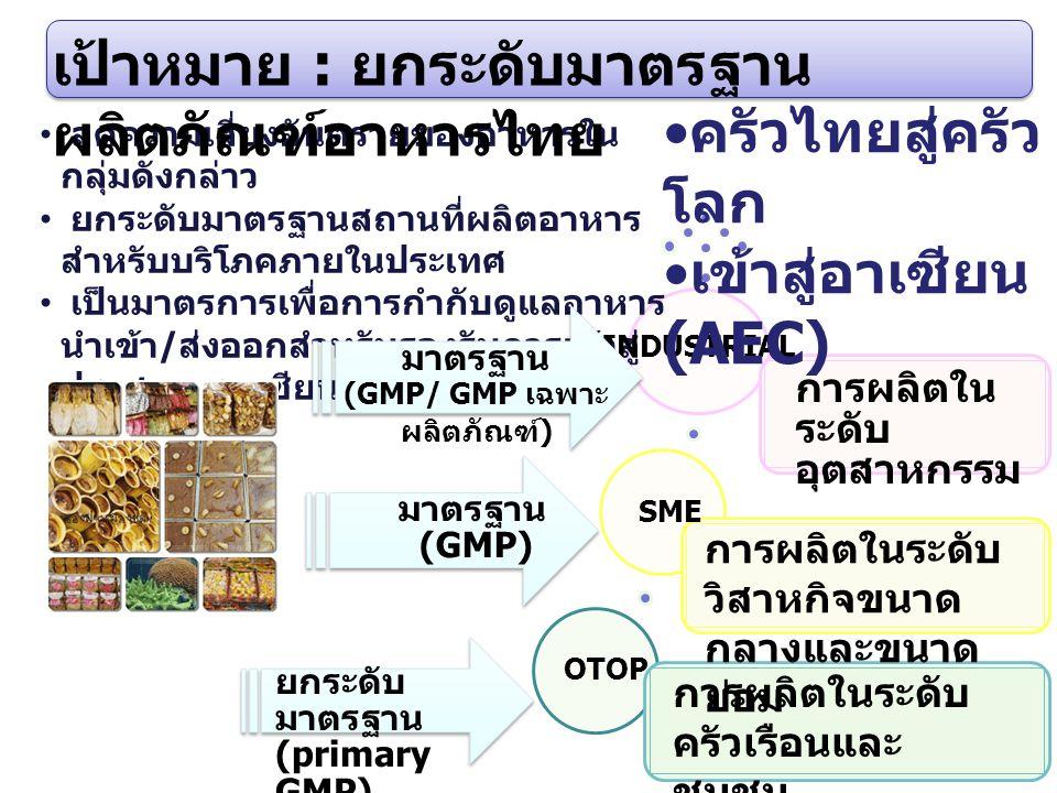 3 3 ลดความเสี่ยงอันตรายของอาหารใน กลุ่มดังกล่าว ยกระดับมาตรฐานสถานที่ผลิตอาหาร สำหรับบริโภคภายในประเทศ เป็นมาตรการเพื่อการกำกับดูแลอาหาร นำเข้า / ส่งอ