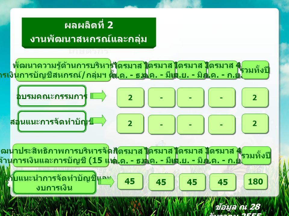งานพัฒนาสหกรณ์และกลุ่ม เกษตรกร (PC7) โครงการ 3 ประสานเพื่อการพัฒนาสหกรณ์ (WWR) การประชุมเตือนภัยรายไตรมาส (4 แห่ง ) นิเทศเสริมสร้างความพร้อม (4 แห่ง ) ข้อมูล ณ 28 ธันวาคม 2555 - - ไตรมาส 1 ต.
