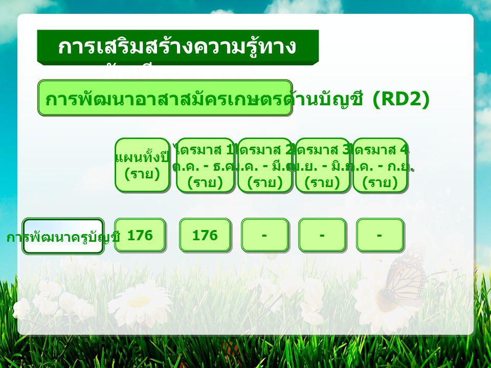 การเสริมสร้างความรู้ทาง บัญชีรายบุคคล - - - - 176 การพัฒนาอาสาสมัครเกษตรด้านบัญชี (RD2) การพัฒนาครูบัญชี แผนทั้งปี ( ราย ) แผนทั้งปี ( ราย ) ไตรมาส 1 ต.