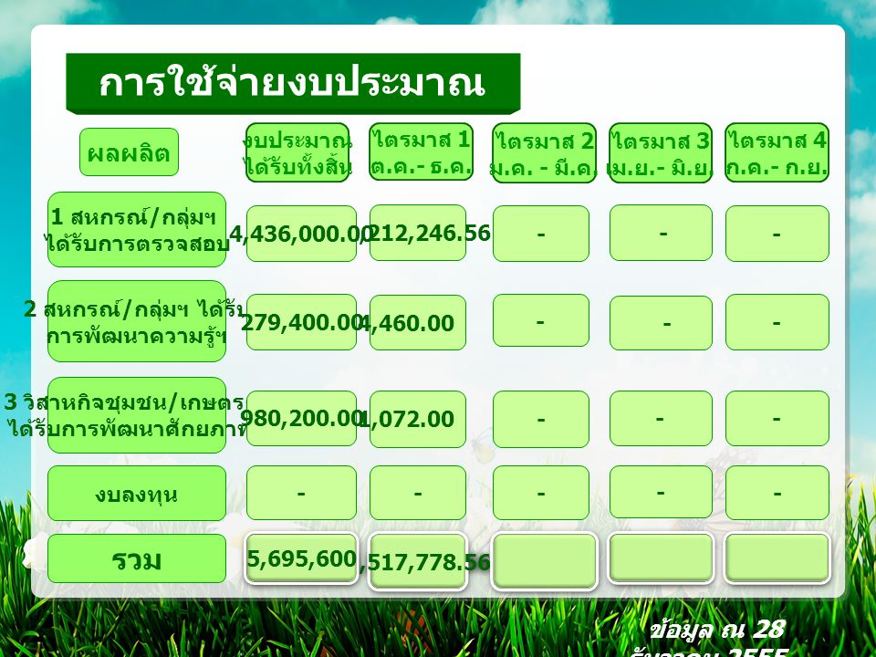 การใช้จ่ายงบประมาณ 1,517,778.56 รวม ผลผลิต 2 สหกรณ์ / กลุ่มฯ ได้รับ การพัฒนาความรู้ฯ 1 สหกรณ์ / กลุ่มฯ ได้รับการตรวจสอบ 3 วิสาหกิจชุมชน / เกษตรกร ได้รับการพัฒนาศักยภาพฯ 1,212,246.56 54,460.00 251,072.00 - - - - - - - - - --- - งบลงทุน ข้อมูล ณ 28 ธันวาคม 2555 ไตรมาส 1 ต.