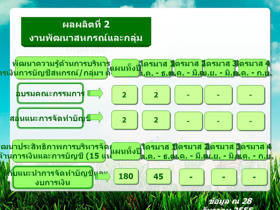 ผลผลิตที่ 2 งานพัฒนาสหกรณ์และกลุ่ม เกษตรกร พัฒนาความรู้ด้านการบริหาร การเงินการบัญชีสหกรณ์ / กลุ่มฯ ตั้งใหม่ อบรมคณะกรรมการ สอนแนะการจัดทำบัญชี ข้อมูล ณ 28 ธันวาคม 2555 พัฒนาประสิทธิภาพการบริหารจัดการ ด้านการเงินและการบัญชี (15 แห่ง ) กำกับแนะนำการจัดทำบัญชีและ งบการเงิน ไตรมาส 1 ต.