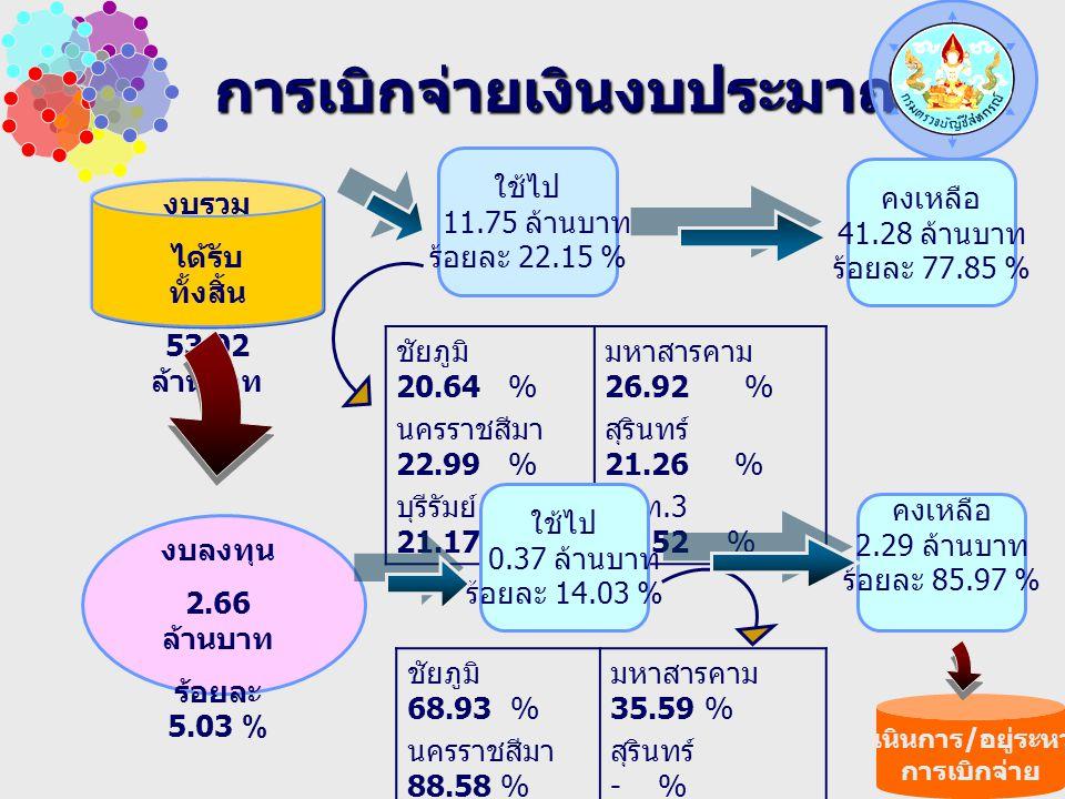 การเบิกจ่ายเงินงบประมาณ ชัยภูมิ 20.64 % นครราชสีมา 22.99 % บุรีรัมย์ 21.17 % มหาสารคาม 26.92 % สุรินทร์ 21.26 % สตท.3 19.52 % งบรวม ได้รับ ทั้งสิ้น 53