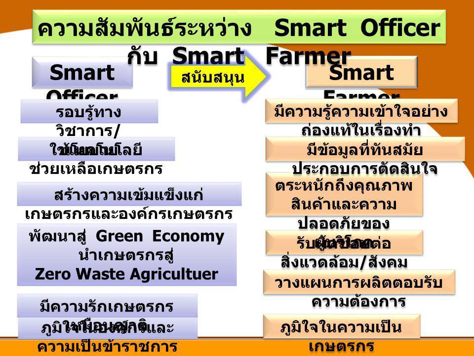 Smart Farmer Smart Officer มีความรู้ความเข้าใจอย่าง ถ่องแท้ในเรื่องทำ ภูมิใจในองค์กรและ ความเป็นข้าราชการ มีความรักเกษตรกร เหมือนญาติ พัฒนาสู่ Green E