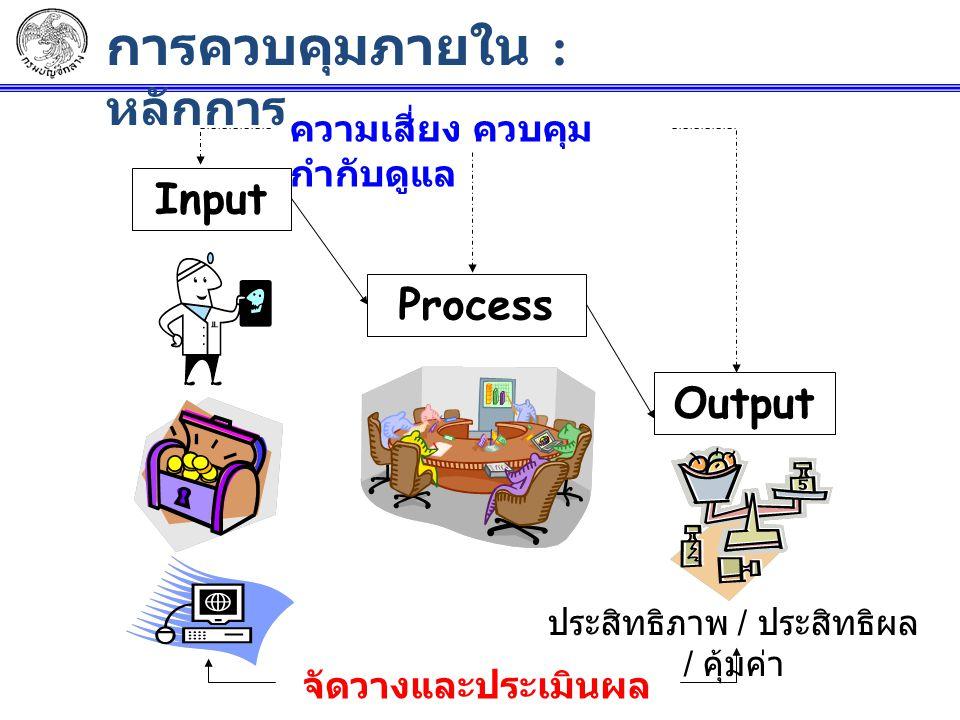 Input Process ความเสี่ยง ควบคุม กำกับดูแล Output ประสิทธิภาพ / ประสิทธิผล / คุ้มค่า จัดวางและประเมินผล การควบคุม การควบคุมภายใน : หลักการ