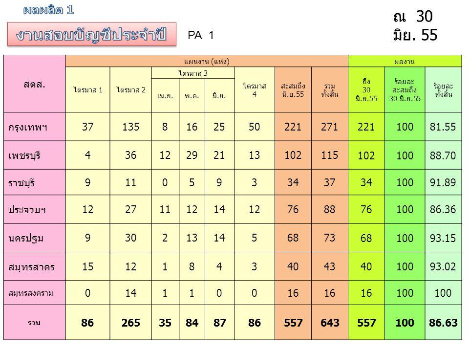 สตส. แผนงาน ( แห่ง ) ผลงาน ไตรมาส 1 ไตรมาส 2 ไตรมาส 3 ไตรมาส 4 สะสมถึง มิ. ย.55 รวม ทั้งสิ้น ถึง 30 มิ. ย.55 ร้อยละ สะสมถึง 30 มิ. ย.55 ร้อยละ ทั้งสิ้