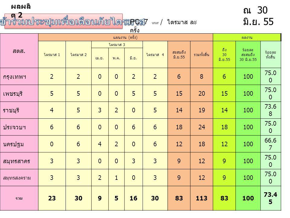 PC 7 wwr / ไตรมาส ละ ครั้ง ณ 30 มิ. ย. 55 สตส. แผนงาน ( ครั้ง ) ผลงาน ไตรมาส 1 ไตรมาส 2 ไตรมาส 3 ไตรมาส 4 สะสมถึง มิ. ย.55 รวมทั้งสิ้น ถึง 30 มิ. ย.55