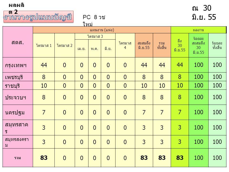 PC 8 วช ใหม่ ณ 30 มิ. ย. 55 สตส. แผนงาน ( แห่ง ) ผลงาน ไตรมาส 1 ไตรมาส 2 ไตรมาส 3 ไตรมาส 4 สะสมถึง มิ. ย.55 รวม ทั้งสิ้น ถึง 30 มิ. ย.55 ร้อยละ สะสมถึ