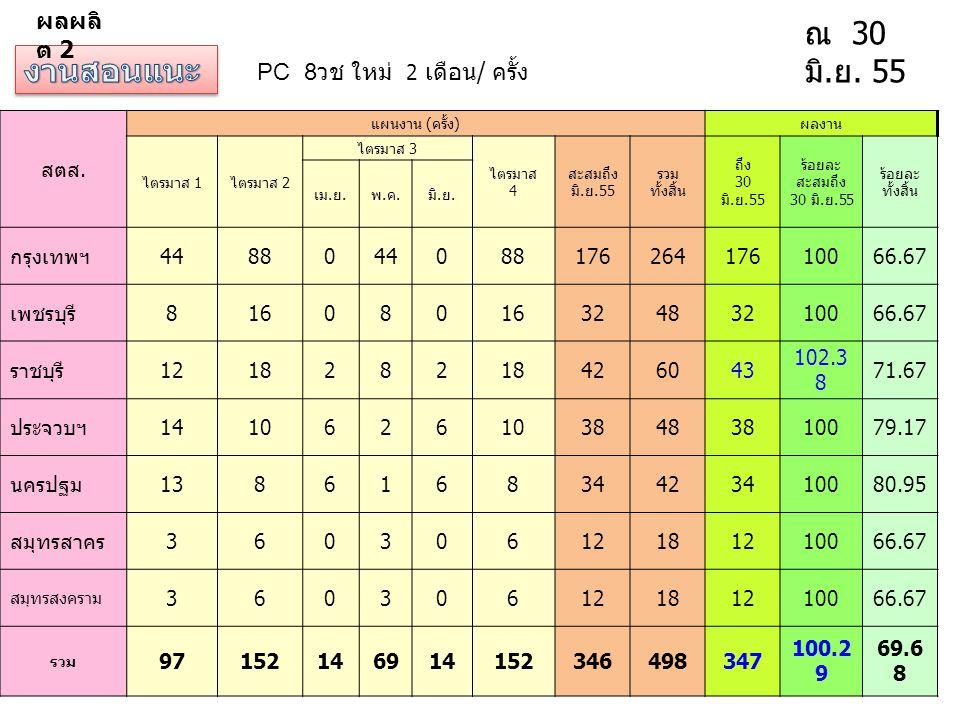 PC 8 วช ใหม่ 2 เดือน / ครั้ง ณ 30 มิ. ย. 55 สตส. แผนงาน ( ครั้ง ) ผลงาน ไตรมาส 1 ไตรมาส 2 ไตรมาส 3 ไตรมาส 4 สะสมถึง มิ. ย.55 รวม ทั้งสิ้น ถึง 30 มิ. ย