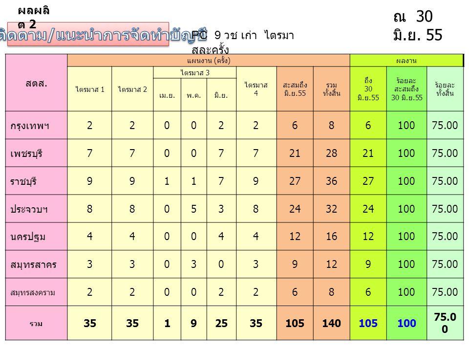 PC 9 วช เก่า ไตรมา สละครั้ง ณ 30 มิ. ย. 55 สตส. แผนงาน ( ครั้ง ) ผลงาน ไตรมาส 1 ไตรมาส 2 ไตรมาส 3 ไตรมาส 4 สะสมถึง มิ. ย.55 รวม ทั้งสิ้น ถึง 30 มิ. ย.