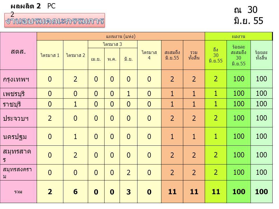 ผลผลิต 2 PC 2 ณ 30 มิ. ย. 55 สตส. แผนงาน ( แห่ง ) ผลงาน ไตรมาส 1 ไตรมาส 2 ไตรมาส 3 ไตรมาส 4 สะสมถึง มิ. ย.55 รวม ทั้งสิ้น ถึง 30 มิ. ย.55 ร้อยละ สะสมถ