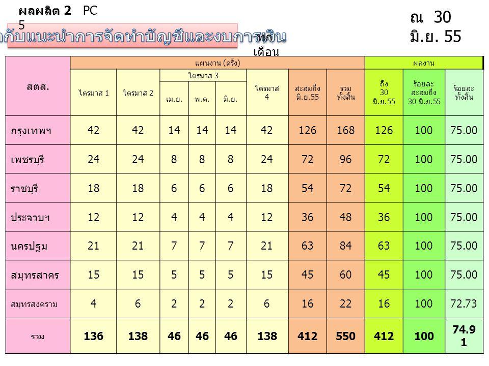 ทุก เดือน ณ 30 มิ. ย. 55 สตส. แผนงาน ( ครั้ง ) ผลงาน ไตรมาส 1 ไตรมาส 2 ไตรมาส 3 ไตรมาส 4 สะสมถึง มิ. ย.55 รวม ทั้งสิ้น ถึง 30 มิ. ย.55 ร้อยละ สะสมถึง