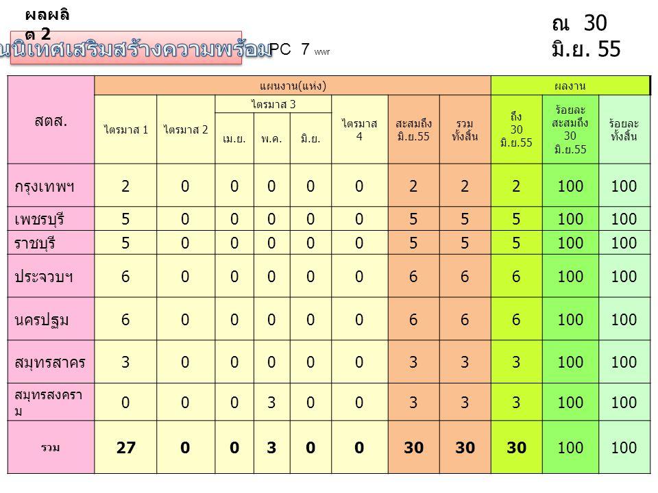 PC 7 wwr ณ 30 มิ. ย. 55 สตส. แผนงาน ( แห่ง ) ผลงาน ไตรมาส 1 ไตรมาส 2 ไตรมาส 3 ไตรมาส 4 สะสมถึง มิ. ย.55 รวม ทั้งสิ้น ถึง 30 มิ. ย.55 ร้อยละ สะสมถึง 30