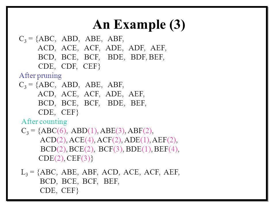 An Example (3) C 3 = {ABC, ABD, ABE, ABF, ACD, ACE, ACF, ADE, ADF, AEF, BCD, BCE, BCF, BDE, BDF, BEF, CDE, CDF, CEF} L 3 = {ABC, ABE, ABF, ACD, ACE, ACF, AEF, BCD, BCE, BCF, BEF, CDE, CEF} After pruning C 3 = {ABC, ABD, ABE, ABF, ACD, ACE, ACF, ADE, AEF, BCD, BCE, BCF, BDE, BEF, CDE, CEF} After counting C 3 = {ABC(6), ABD(1), ABE(3), ABF(2), ACD(2), ACE(4), ACF(2), ADE(1), AEF(2), BCD(2), BCE(2), BCF(3), BDE(1), BEF(4), CDE(2), CEF(3)}