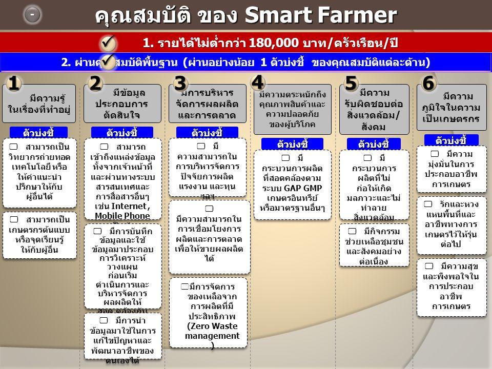 คุณสมบัติ ของ Smart Farmer - 1. รายได้ไม่ต่ำกว่า 180,000 บาท / ครัวเรือน / ปี 1. รายได้ไม่ต่ำกว่า 180,000 บาท / ครัวเรือน / ปี มีความรู้ ในเรื่องที่ท