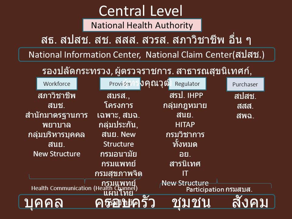 Provider National Health Authority Purchaser National Information Center, National Claim Center( สปสช.) RegulatorWorkforce บุคคล ครอบครัว ชุมชน สังคม