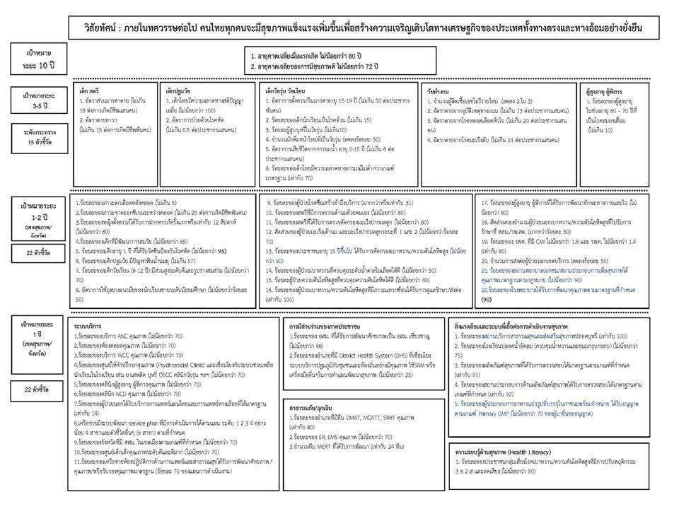 บริการ(4 แผน) สส ปก (13 แผน) บริหาร (8 แผน) พัฒนาบริการ 10 สาขา พัฒนาระบบส่งต่อ คุณภาพบริการ การแพทย์ฉุกเฉิน/อุบัติภัย สุขภาพสตรี และทารก + BS สุขภาพเด็ก 0-2 ปี + BS สุขภาพเด็ก 3-5 ปี + BS สุขภาพเด็กนักเรียน + BS การเงินการคลัง การบริหารกำลังคน-จริยธรรม ระบบข้อมูล พัฒนาประสิทธิภาพ ซื้อ/จ้าง สุขภาพวัยรุ่น + BS ป้องกันควบคุม NCD (DM&HT) ดูแลเฝ้าระวังสตรีไทยจากมะเร็ง ส่งเสริมสุขภาพผู้สูงอายุและผู้พิการ อาหารปลอดภัย การควบคุมโรคติดต่อ สร้างความรอบรู้ด้านสุขภาพ การมีส่วนร่วมภาคประชาชน สาธารณสุขชายแดน ยาเสพติด โครงการพระราชดำริ สิ่งแวดล้อมและระบบที่เอื้อต่อสุขภาพ การบริหารเวชภัณฑ์ 13