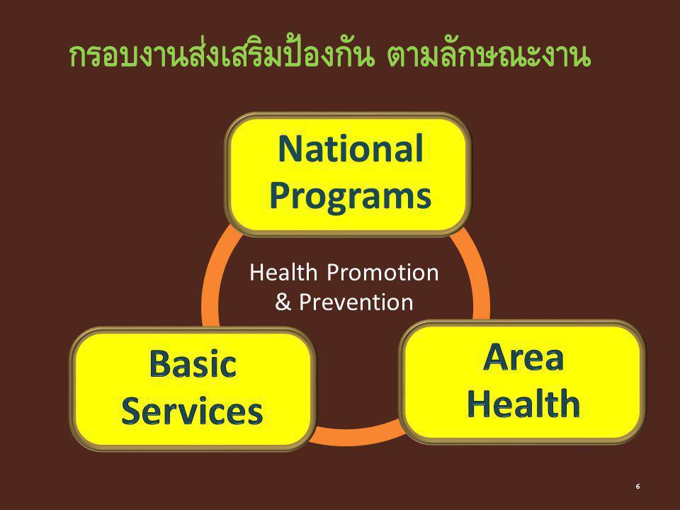 แนวทางการพัฒนากระทรวงสาธารณสุข Health System Reform