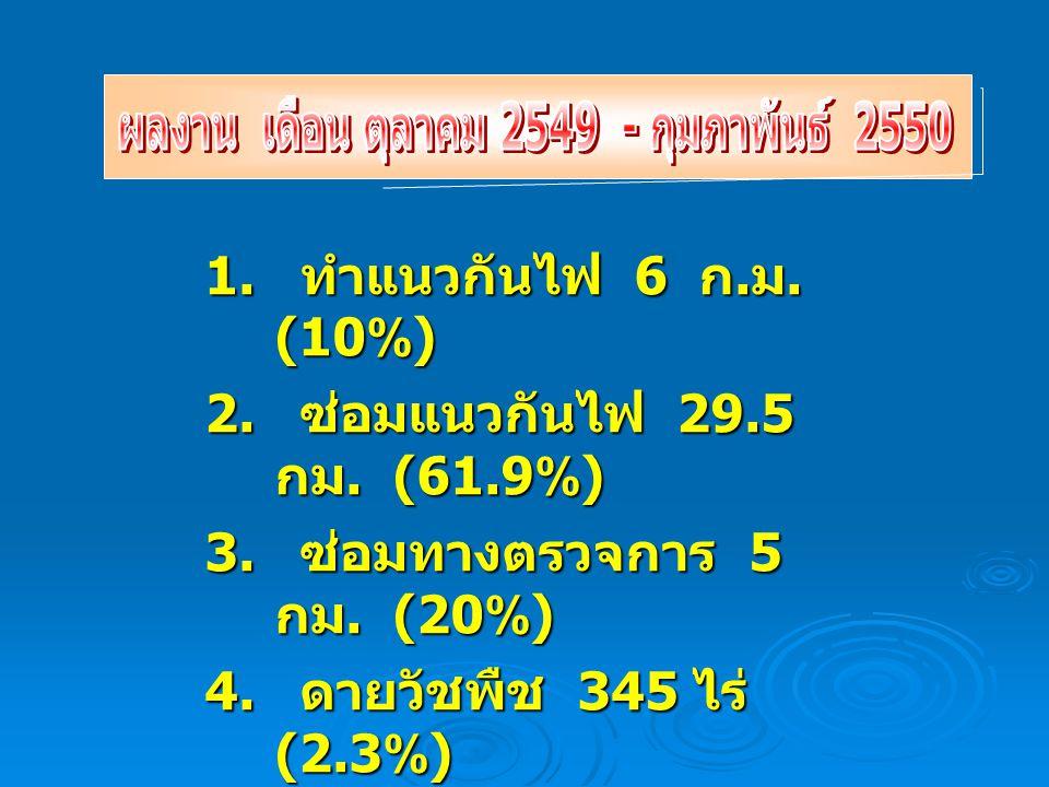 1. ทำแนวกันไฟ 6 ก. ม. (10%) 2. ซ่อมแนวกันไฟ 29.5 กม. (61.9%) 3. ซ่อมทางตรวจการ 5 กม. (20%) 4. ดายวัชพืช 345 ไร่ (2.3%) 5. ยามป้องกันไฟ 32 คน