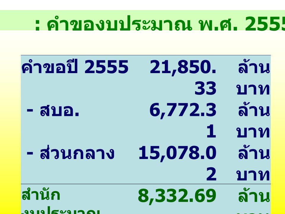 11 แนวทางการจัดทำคำขอ งบประมาณ ( ต่อ ) 3.2) รายจ่ายตามภาระผูกพันที่ต้อง จัดสรร (1,569.16) 3.3) รายจ่ายตามภารกิจพื้นฐาน (3,835.80) 3.4) รายจ่ายตามภารกิ
