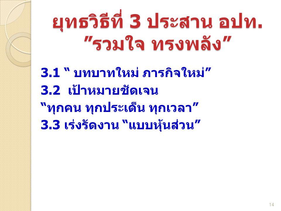 """3.1 """" บทบาทใหม่ ภารกิจใหม่"""" 3.2 เป้าหมายชัดเจน """"ทุกคน ทุกประเด็น ทุกเวลา"""" 3.3 เร่งรัดงาน """"แบบหุ้นส่วน"""" 14 ยุทธวิธีที่ 3 ประสาน อปท. """"รวมใจ ทรงพลัง"""""""