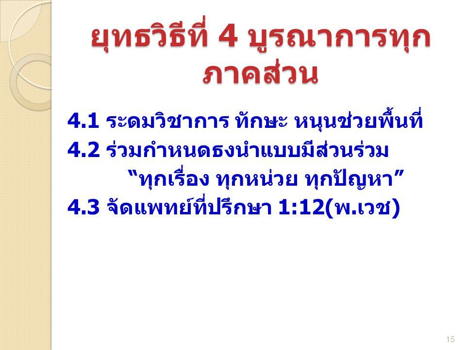 """4.1 ระดมวิชาการ ทักษะ หนุนช่วยพื้นที่ 4.2 ร่วมกำหนดธงนำแบบมีส่วนร่วม """"ทุกเรื่อง ทุกหน่วย ทุกปัญหา"""" 4.3 จัดแพทย์ที่ปรึกษา 1:12(พ.เวช) 15 ยุทธวิธีที่ 4"""