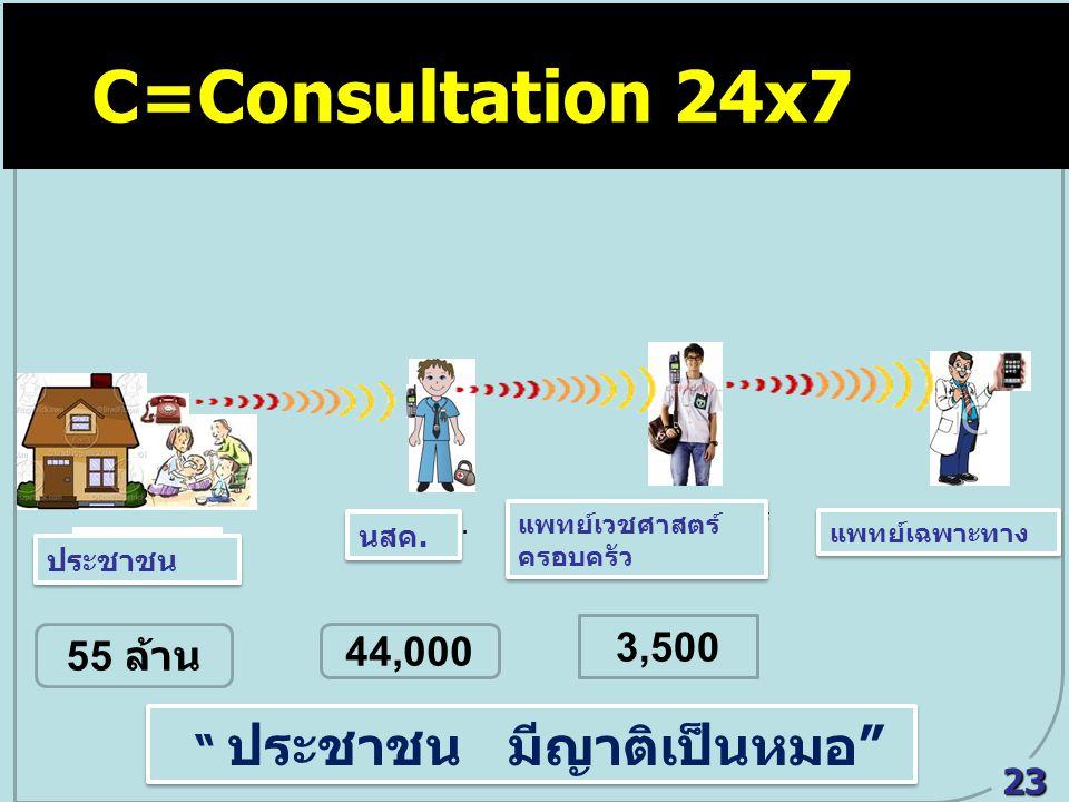 """ประชาชน แพทย์เวชศาสตร์ ครอบครัว นสค. C = Consultation 24x7 แพทย์เฉพาะทาง ประชาชน นสค. แพทย์เวชศาสตร์ ครอบครัว แพทย์เฉพาะทาง C=Consultation 24x7 """" ประช"""