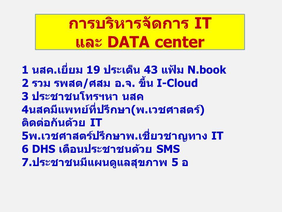 การบริหารจัดการ IT และ DATA center 1 นสค.เยี่ยม 19 ประเด็น 43 แฟ้ม N.book 2 รวม รพสต/ศสม อ.จ. ขึ้น I-Cloud 3 ประชาชนโทรฯหา นสค 4นสคมีแพทย์ที่ปรึกษา(พ.