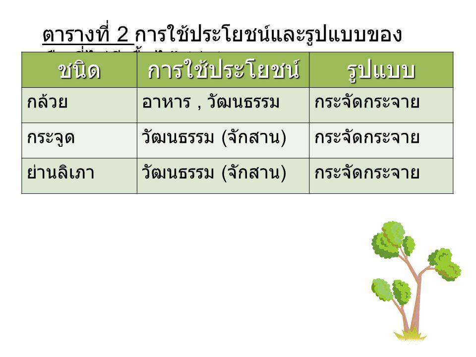 ตารางที่ 2 การใช้ประโยชน์และรูปแบบของ พืชที่ไม่มีเนื้อไม้ ( ต่อ ) ชนิดการใช้ประโยชน์รูปแบบ กล้วยอาหาร, วัฒนธรรมกระจัดกระจาย กระจูดวัฒนธรรม ( จักสาน ) กระจัดกระจาย ย่านลิเภาวัฒนธรรม ( จักสาน ) กระจัดกระจาย