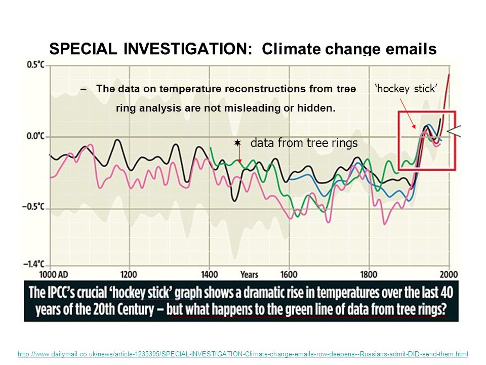 SPECIAL INVESTIGATION: Climate change emails http://www.dailymail.co.uk/news/article-1235395/SPECIAL-INVESTIGATION-Climate-change-emails-row-deepens--Russians-admit-DID-send-them.html -but what happens to the green line of data from tree rings?