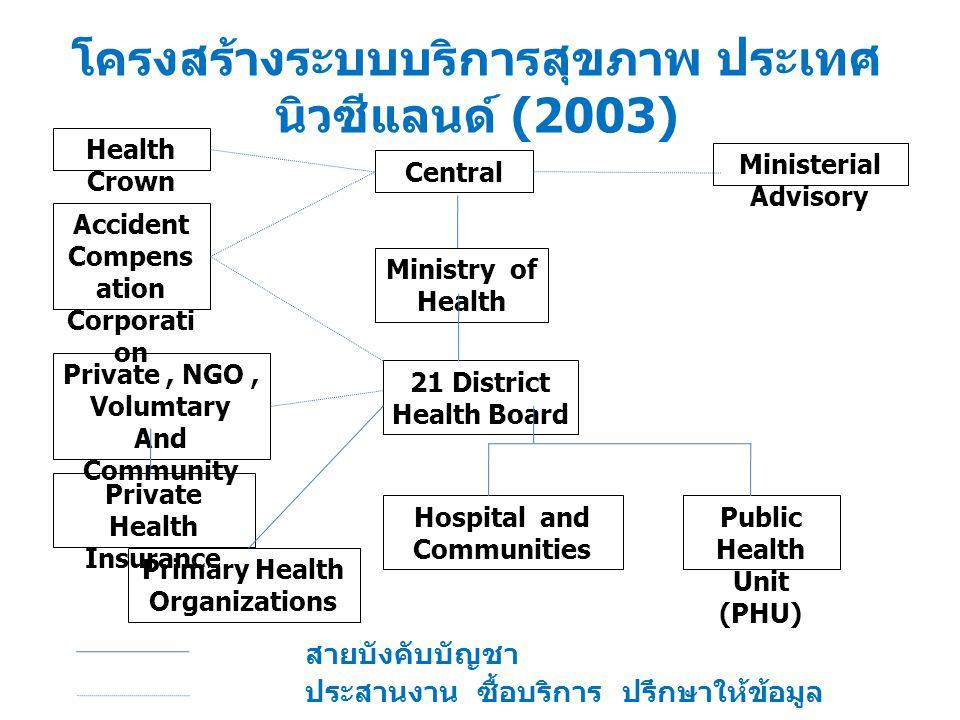 โครงสร้างระบบบริการสุขภาพ ประเทศ นิวซีแลนด์ (2003) Health Crown Accident Compens ation Corporati on Private, NGO, Volumtary And Community Private Heal