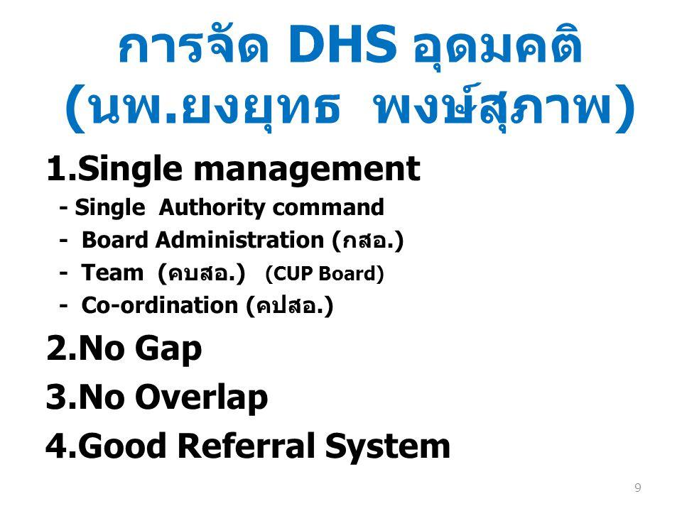 การจัด DHS อุดมคติ ( นพ. ยงยุทธ พงษ์สุภาพ ) 1.Single management - Single Authority command - Board Administration ( กสอ.) - Team ( คบสอ.) (CUP Board)