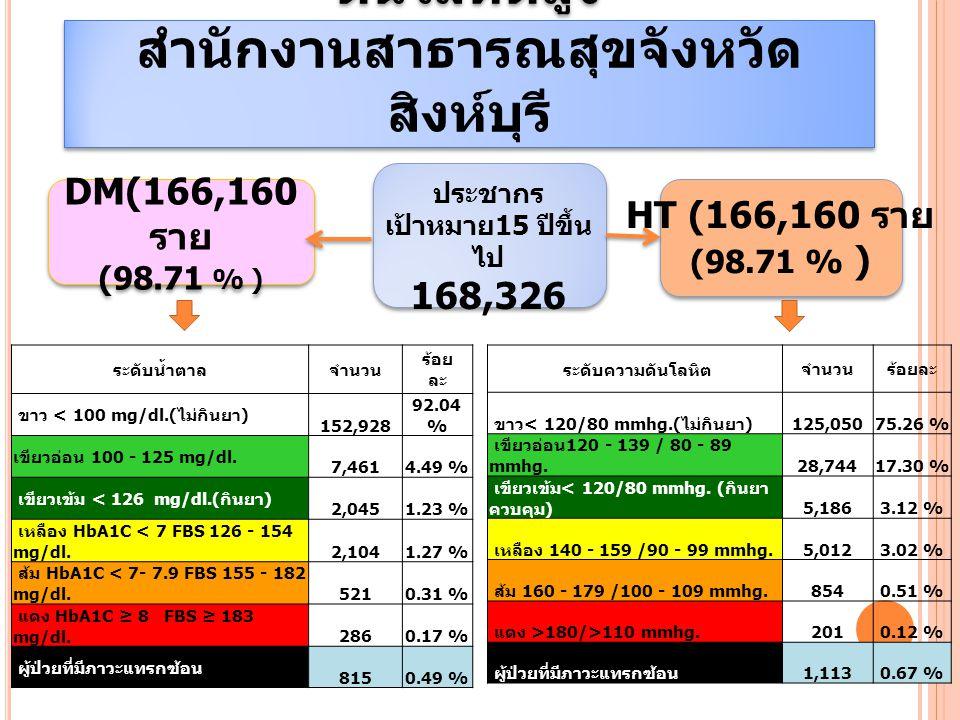 DM(166,160 ราย (98.71 % ) DM(166,160 ราย (98.71 % ) ประชากร เป้าหมาย 15 ปีขึ้น ไป 168,326 HT (166,160 ราย (98.71 % ) ผลการดำเนินงานเบาหวาน / ความ ดันโลหิตสูง สำนักงานสาธารณสุขจังหวัด สิงห์บุรี ระดับน้ำตาล จำนวน ร้อย ละ ขาว < 100 mg/dl.( ไม่กินยา ) 152,928 92.04 % เขียวอ่อน 100 - 125 mg/dl.