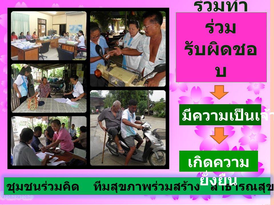 ชุมชนเข้า มา ร่วมคิด / ร่วมทำ ร่วม รับผิดชอ บ ชุมชนร่วมคิด ทีมสุขภาพร่วมสร้าง สาธารณสุขนำทาง สร้างอินทร์บุรีพัฒนา มีความเป็นเจ้าของ เกิดความ ยั่งยืน