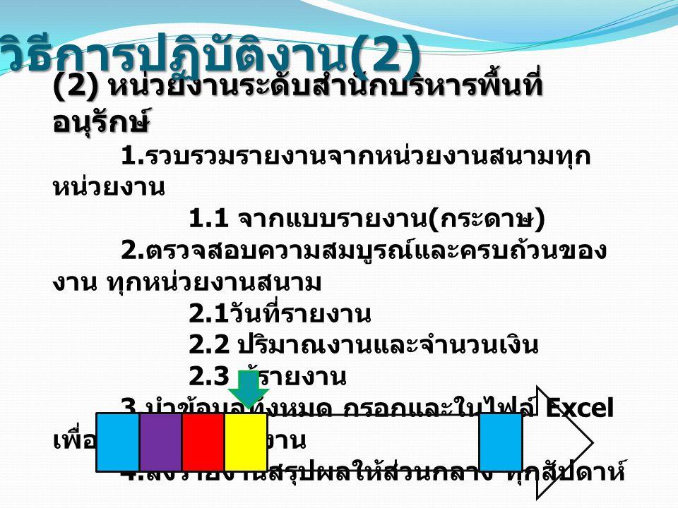 (2) หน่วยงานระดับสำนักบริหารพื้นที่ อนุรักษ์ 1. รวบรวมรายงานจากหน่วยงานสนามทุก หน่วยงาน 1.1 จากแบบรายงาน ( กระดาษ ) 2. ตรวจสอบความสมบูรณ์และครบถ้วนของ