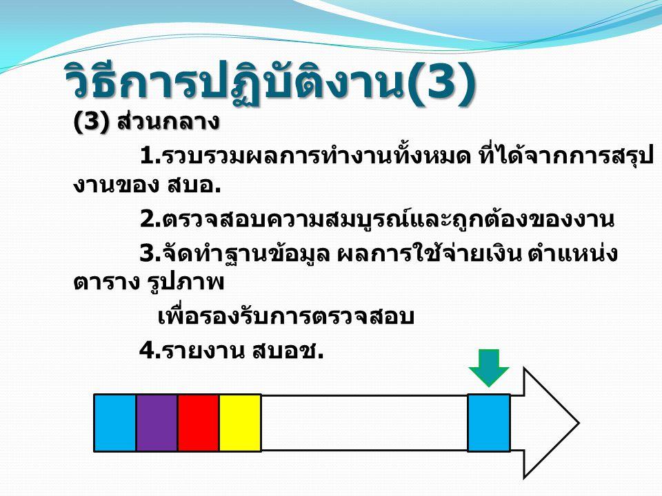 วิธีการปฏิบัติงาน (3) (3) ส่วนกลาง 1. รวบรวมผลการทำงานทั้งหมด ที่ได้จากการสรุป งานของ สบอ. 2. ตรวจสอบความสมบูรณ์และถูกต้องของงาน 3. จัดทำฐานข้อมูล ผลก