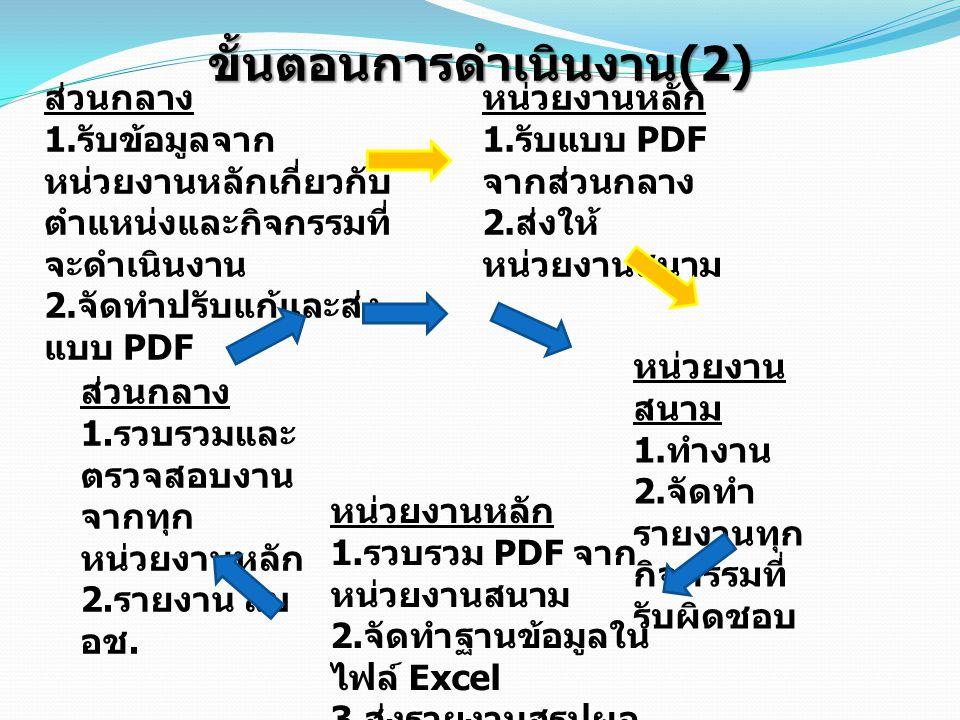 ขั้นตอนการดำเนินงาน (2) ส่วนกลาง 1. รับข้อมูลจาก หน่วยงานหลักเกี่ยวกับ ตำแหน่งและกิจกรรมที่ จะดำเนินงาน 2. จัดทำปรับแก้และส่ง แบบ PDF หน่วยงานหลัก 1.